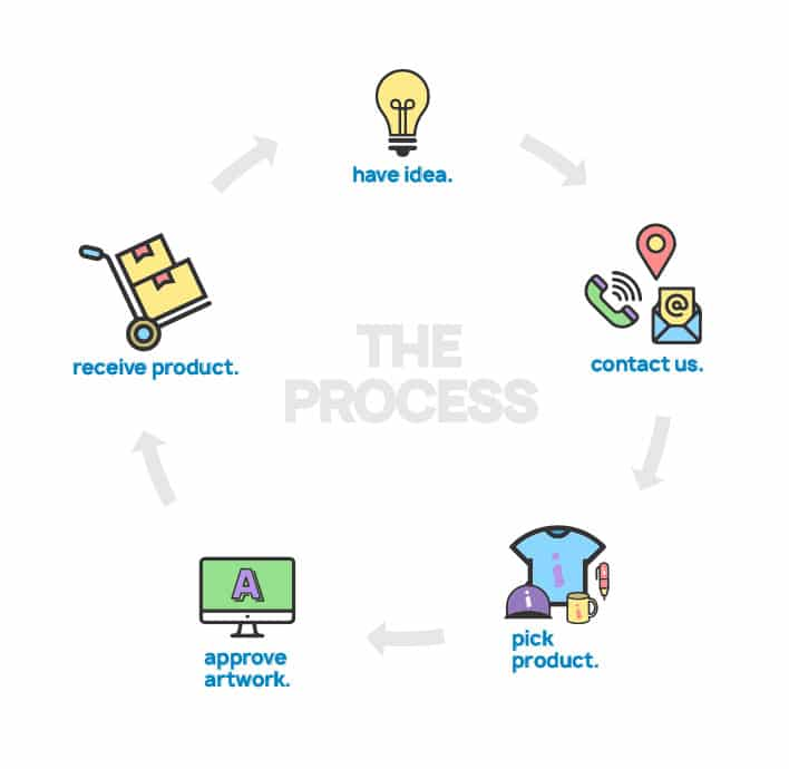 The Printing Process - have idea, contact us, pick product, approve artwork, receive artwork